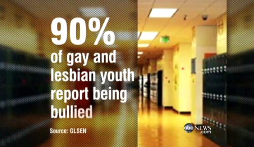 gay-men:  Of course bullying can be a problem regardless of sexual orientation. It is important to recognise though that being gay or lesbian - or being perceived as such, can dramatically increase rates of bullying. It's a problem that should not be ignored - gay .org.uk