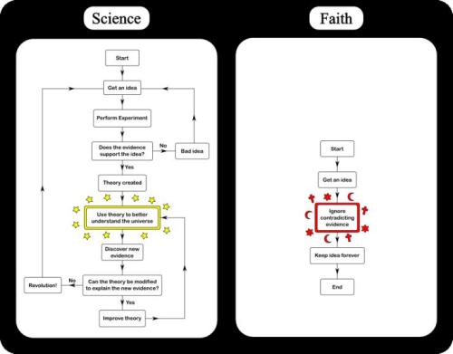 nonplussedbyreligion:  Finding Answers: Science vs Faith