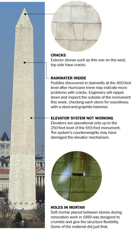 The National Park Service said Monday that the Washington Monument will be closed indefinitely and that the 5.8-magnitude earthquake in August had done more damage to it than had been previously disclosed. [WashPo]