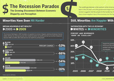 "fauxchart:  ""GOOD Infographic: Economic Perception vs Reality"" #infographic http://bit.ly/nzEcEJ"