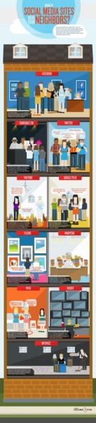 "fauxchart:  ""What if social media sites were your neighbors?"" #infographic http://bit.ly/pkwJOk"