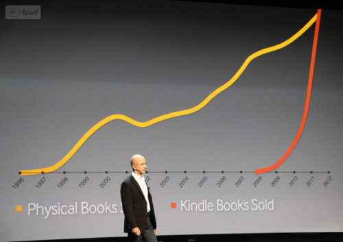 splatf:  Amazon's amazing Kindle growth chart
