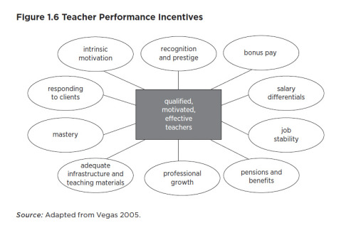 """Teacher Performance Incentives"" from http://siteresources.worldbank.org/EDUCATION/Resources/278200-1298568319076/makingschoolswork.pdf"