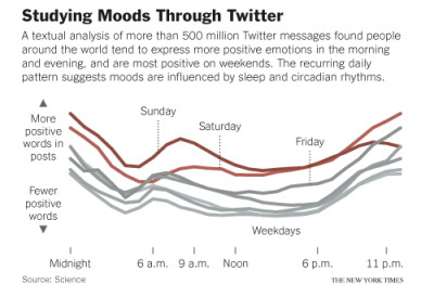"Global Mood Swings, Measured With Tweets Cornell University researchers analyzed Twitter posts from around the globe to study the collective mood of people across cultures. What they found is that we're mostly the same. Via the study:  We found that individuals awaken in a good mood that deteriorates as the day progresses—which is consistent with the effects of sleep and circadian rhythm—and that seasonal change in baseline positive affect varies with change in daylength.  As the New York Times explains, using Twitter and other social networks for such analysis has its limitations. ""Tweets may tell us more about what the tweeter thinks the follower wants to hear than about what the tweeter is actually feeling,"" Dan Gilbert, a Harvard psychologist, tells the Times.  Also via the New York Times:  The study's authors, Scott A. Golder and Michael W. Macy, acknowledge such limitations and worked to correct for them. In the study, they collected up to 400 messages from each of 2.4 million Twitter users writing in English, posted from February 2008 through January 2010. They performed text analysis on each message, using a standard computer program that associates certain words, like ""awesome"" and ""agree,"" with positive moods and others, like ""annoy"" and ""afraid,"" with negative states. They included so-called emoticons, the face symbols like "":)"" that punctuate digital missives. The researchers gained access to the messages through Twitter, using an interface that allows scientists as well as software developers to work with the data. The pair found that about 7 percent of the users qualified as ""night owls,"" showing peaks in upbeat-sounding messages around midnight and beyond, and about 16 percent were morning people, who showed such peaks very early in the day. After accounting for these differences, the researchers determined that for the average user in each country, positive posts crested around breakfast time, from 6 a.m. to 9 a.m.; they fell off gradually until hitting a trough between 3 p.m. and 4 p.m., then drifted upward, rising more sharply after dinner.  Another global similarity: Weekend time is fun time."