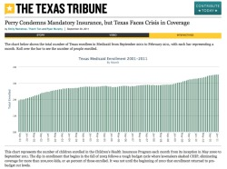 texastribune:  Click on the chart to link to our latest multimedia project highlighting Perry's record on health care in Texas and the plight of the state's 6.2 million uninsured residents. Emily Ramshaw covers the Perry angle (for the Trib and the NY Times). Thanh Tan meets a Texan navigating through life without health insurance. Ryan Murphy offers two interactive charts to show us how many Texans have enrolled in Medicaid (previewed above) and the Children's Health Insurance Program over the years.