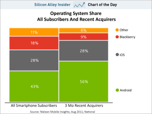 emergentfutures:  CHART OF THE DAY: Android's Share Of New Smartphone Purchases Is Twice As Big As The iPhone   New smartphone buyers are overwhelmingly choosing Android phones in comparison to iPhones and BlackBerrys, new data from Nielsen reveals. Full Story: Business Insider  This survey is definitely taken before the release of the iPhone5 expected to release this month and probably after the news of the new Samsung galaxy s2. I am expecting to see a big fluctuation in the current stated numbers. Or there is a chance Apple may disappoint its customers this time. Lets see what happens. Waiting for the suspense to be over.