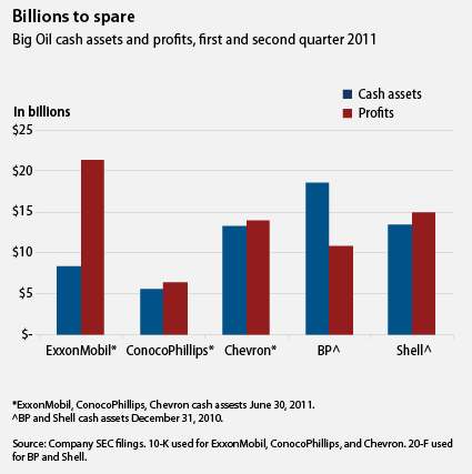 amprog:  Talk about fiscal irresponsibility: Big oil is clinging to huge cash reserves and bringing in record profits, but still fighting to keep tax breaks we could be using to pay down the deficit.