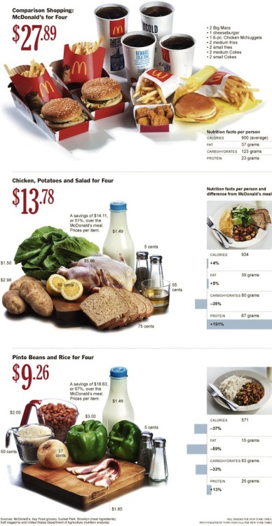 Fast Food vs. Real Food: Cost NYT via Grist