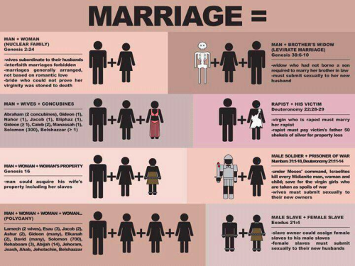Marriage, According to the Bible (via JoeMyGod)