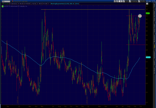 $VIX $VXX: We just provided our thoughts on S&P eminis, but let's take a moment to review the CBOE Volatility Index (VIX).  The VIX measure the fear/uncertainty in the market. Similar to S&P Futures, the VIX has been trading in a range since early August.  Range support is 30, range resistance is 44. Today's 5%+ upside move in the VIX took it above 44 range resistance, creating a potential bull flag confirmation.  If this does turn out to be a bull flag, our target for the VIX is the 58-60 level…scary.  This would obviously coincide with the 850 target in S&P eminis, and would make for some extremely attractive buy side opportunities.  For now we are sitting still and watching the price action.  If the VIX manages to push through recent resistance at 48 (yellow line), we are going to position very bearish!