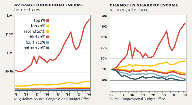 motherjones:  This, and 10 more charts that help explain what's wrong with America.   If anyone is still wondering what #OccupyWallStreet is about, let them look at these graphs.