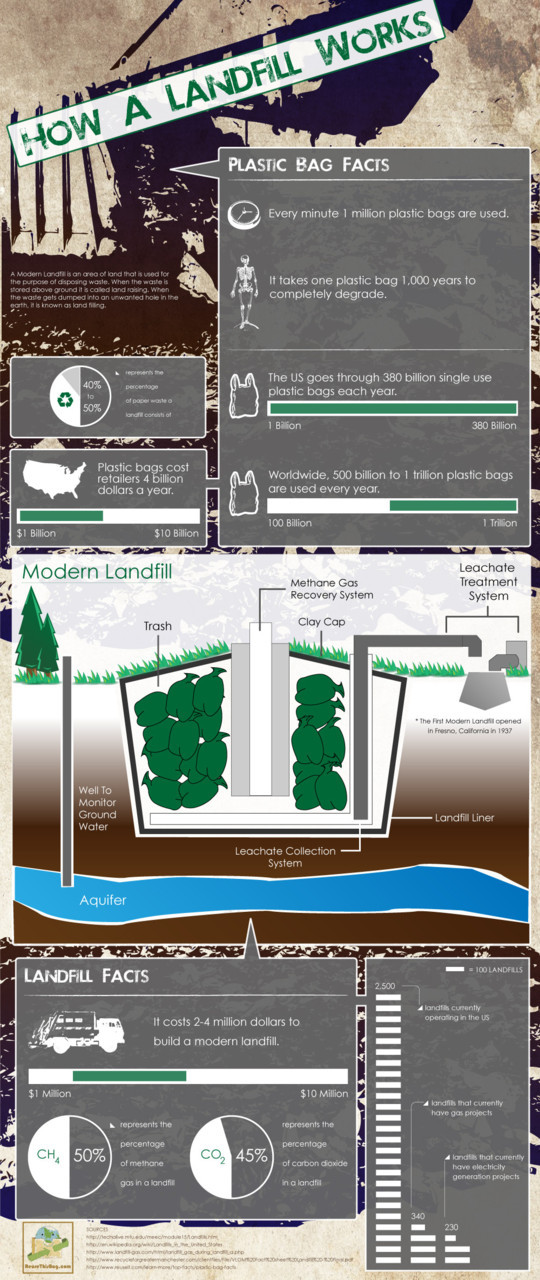 mothernaturenetwork:  Infographic: How a landfill works