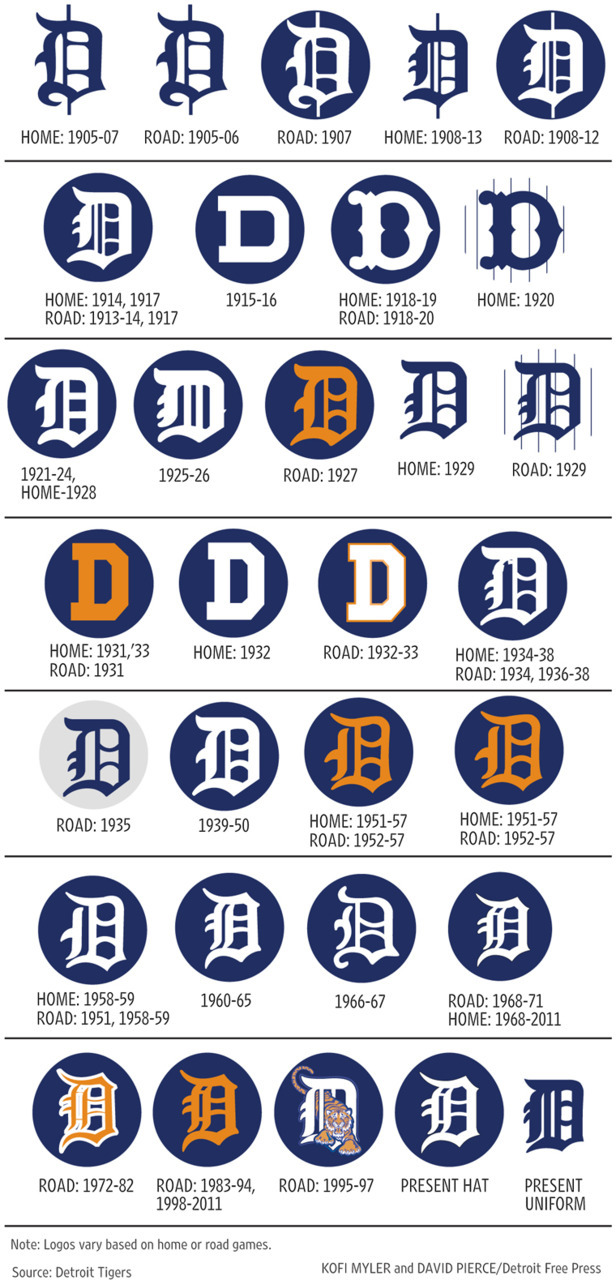 visual history of the Detroit Tigers D logo via the Detroit Free Press