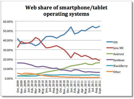iOS's Internet market share hits a record 54.65% And where is Android? Still trailing Java ME, according to Net Applications  You would think that withnearly 50% of the global market for smartphones that Google's (GOOG) Android would also dominate the Web. Not so, according to areport issued Saturday by Net Applications.