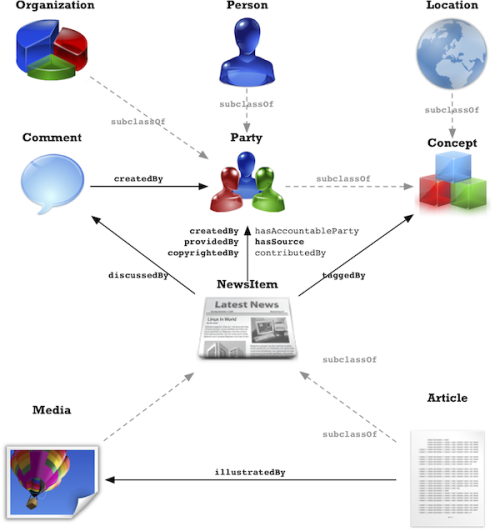 Class relations in the rNews Data Model.  rNews is a set of specifications and best practices for using RDFa to embed news-specific metadata into HTML documents.