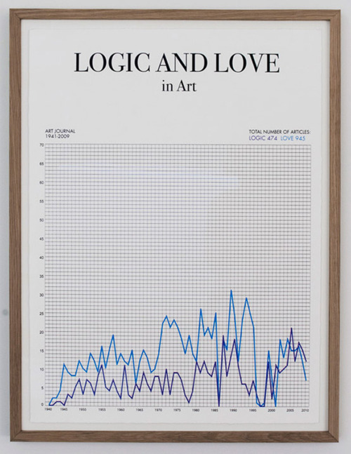 Logic and Love in Art | via: datavis