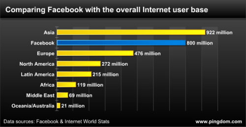 barbarars: Facebook now as big as the entire Internet was in 2004 (by Royal Pingdom)