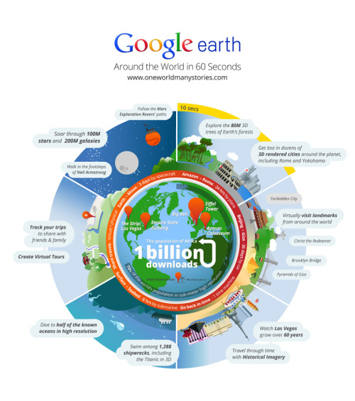 sunfoundation:  Google Earth downloaded more than one billion times  How large is one billion? One billion hours ago modern humans were  living in the Stone Age. One billion minutes ago, the Roman Empire was  flourishing. If you traveled from Earth to the Moon three times, your  journey would measure one billion meters.