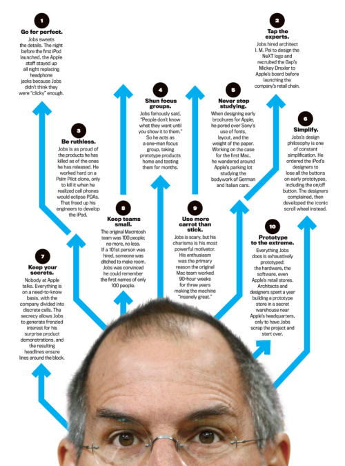 cheatsheet:  The 10 Commandments of Steve Jobs