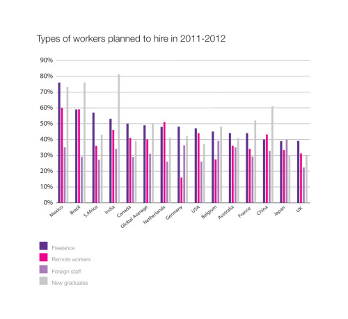 Types of worker planned to hire in 2012 [CHART] Taken from Regus Business Confidence Index - Issue 5 - October 2011