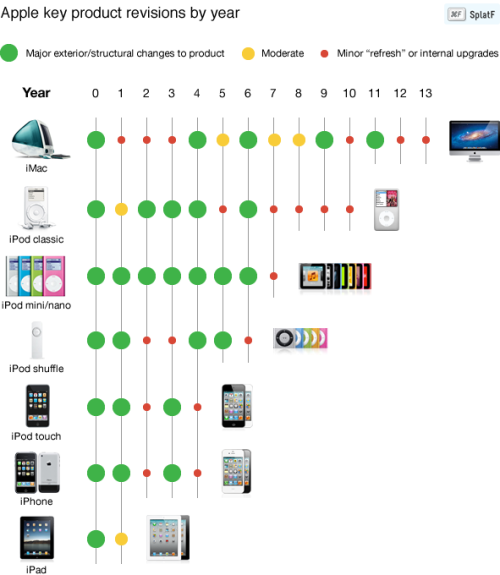 Analyzing Apple's product cycles: Why the iPhone 4S shouldn't surprise you