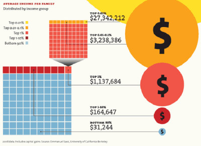 "How Rich Are The Superrich? Eleven charts that explain what's wrong with America - ""A huge share of the nation's economic growth over the past 30 years has gone to the top one-hundredth of one percent, who now make an average of $27 million per household. The average income for the bottom 90 percent of us? $31,244. See all of Mother Jones' inequality charts here."""