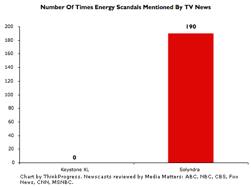 Media bias: Solyndra vs. Keystone XL