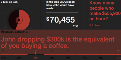 """Know Someone Who Makes $555,900 An Hour?""  Great HTML5/Django app comparing you — the 99% — against the 1% the country is being run by and for."