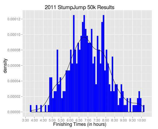 Distribution of finishing times for the tenth annual Rock/Creek StumpJump 50k trail race. Winning time was 3:49:52 by Dave Riddle, a stunning 25 minutes under the course record. My time was 7:19:17, less than the mean of 7:00:40, but hey it was my first ultra! Another interesting point was Rob Apple's time of 8:24:51, his 600th ultra!