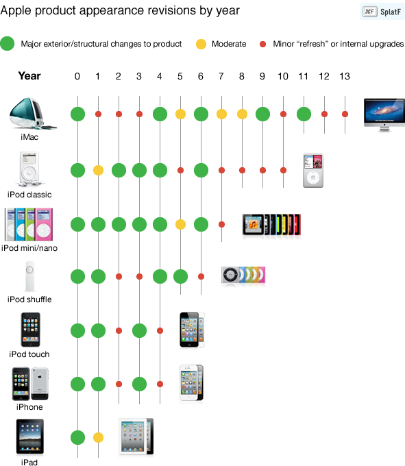chanyi:  The Cycle of Apple product. Green dot means big change, Red dot means minor upgrade. So, next year, we hope that all have a big change.