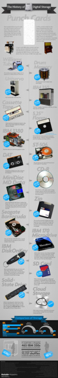 The History of Digital Storage (infographic by Mashable)