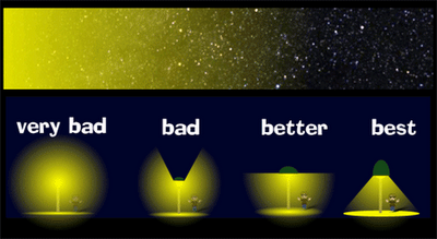 thisbigcity:  How street lights are designed can influence light pollution and urban environment. Read more about improved street lighting on This Big City. 路燈設計會影響光害與都會環境,其他改善路燈的優點請見《城事》。
