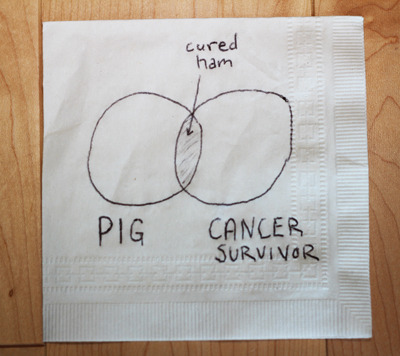 joshsundquist:  Brunch for Math Nerds Ashley and I whipped up some napkin graphs over breakfast!