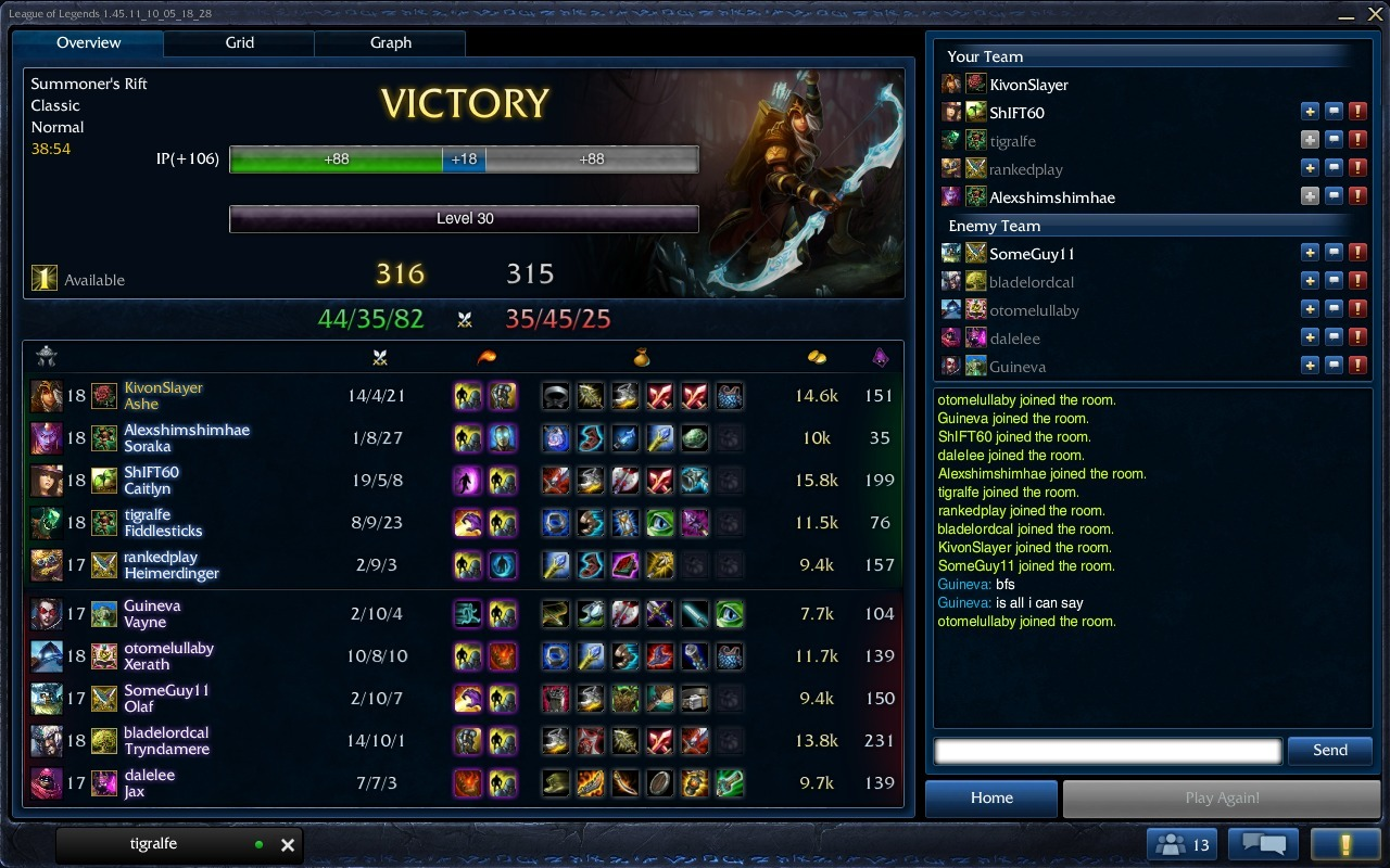 Less deaths then the support as the carry. Ugh.
