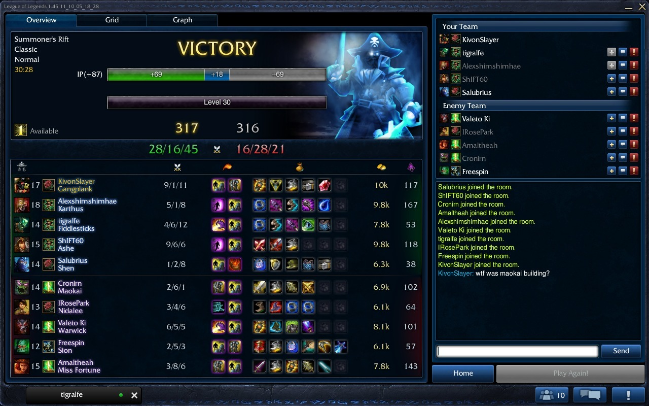 More Gangplank carrying. Maokai was solotop against me, not quite sure what he was trying to build. Guess he wanted to carry!
