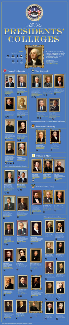 All the President's Colleges This infographic provides information for where all the U.S  presidents until now went to college. The colleges presidents attended  gives a perspective into the kind of person they are and what  experiences they had in their formative years.