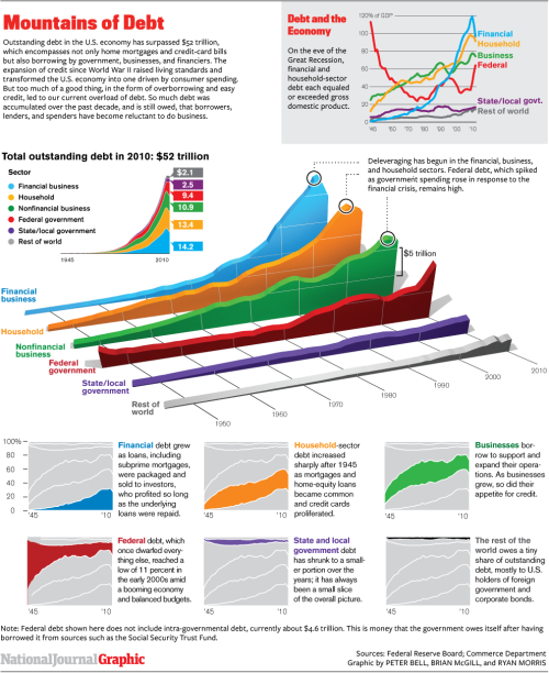 THE BIG PICTURE: Debt has exploded in every sector of the economy since 1980.