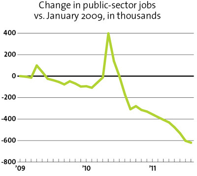 motherjones:  Chart of the Morning: The incredible shrinking public sector.