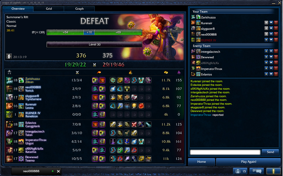 zarishuzza:  Just got the groovy Zilean skin. Groovy score to go with it. Such a shame that our Renekton was disconnected the entire game.  What you know about peace, hater? Feeders though, they need to carry more!