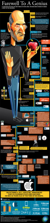 Infographic: The Life and Times of Steve Jobs