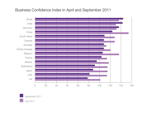 Business Confidence Index in April and September 2011 [CHART] Taken from Regus Business Confidence Index - Issue 5 - October 2011