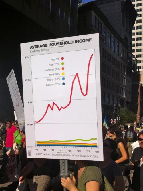 The Most Effective Protest Sign Ever #ows A chart! A government-cited, statistic-based chart. Much better than the typical protest signage. (via Chris Hartman)  via timmelideo: But they are the job creators!!!!!!! N: The masses need to be aware of the gap between them and the people capitalizing on their ignorance.