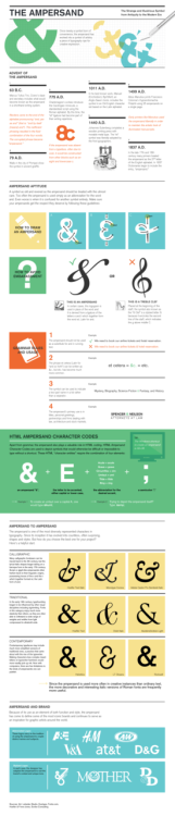 A Visual Guide to the Ampersand (Infographic)