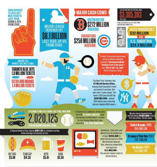 How do you assemble a great American pastime? With bats, balls, beer—and a pro league that nets $6.1 billion in revenue. As the World Series looms, we break down what's driving Baseball Inc.
