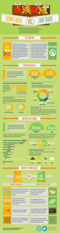 Buying Local vs. Fair Trade [Infographic]