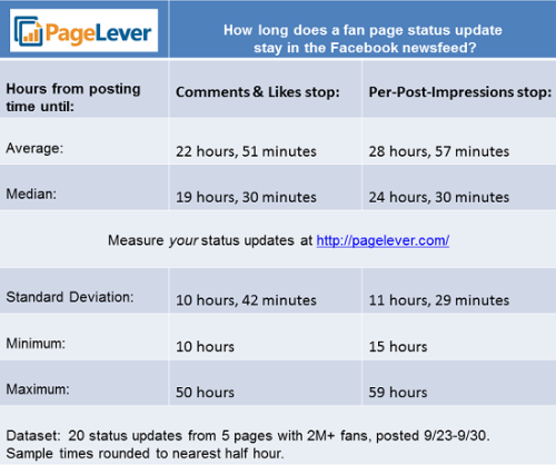 infoneer-pulse:  The Average Facebook Post Lives 22 Hours And 51 Minutes  Your first goal with each post from your business Facebook page is to be seen by fans. But every post has a limited lifespan. During that time, your fans see the post in their news feed and may like or comment. But after a certain point, Facebook stops showing the post in their news feed. If you knew the average lifespan of your posts, you could post again right when the previous posts died off. Your page would always have a live post out there for fans. You'd be maximizing your possible exposure.  » via All Facebook