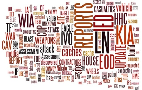 If this image of a word cloud makes you angry, we have the article for you. (thanks Charles Apple)