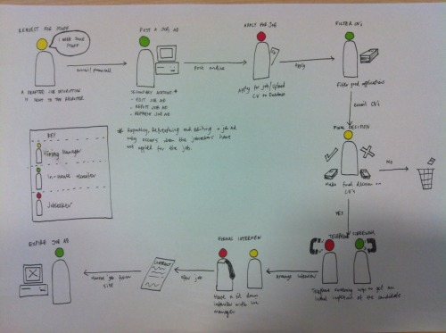 An example of a user journey diagram I was working on to explain user tasks after a contextual enquiry