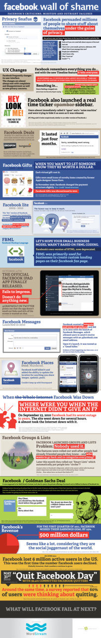 Infographic via WordStream: Facebook Failures Here are some more text version Facebook failures if interested:  Facebook Meets Minority Report Facebook Scams Claim Millions of Victims Live Chat Hole You can find Threatpost's entire Facebook archive here