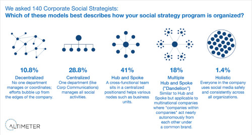 How corporations organize for social business in 2010 | Altimeter Report: The Two Career Paths of the Corporate Social Strategist. Be Proactive or Become 'Social Media Help Desk'